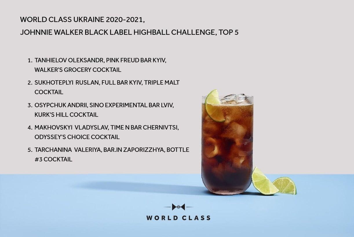 Хто вийшов у фінал конкурсу барменів World Class Ukraine 2021: усі фіналісти